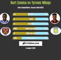 Kurt Zouma vs Tyrone Mings h2h player stats