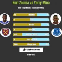 Kurt Zouma vs Yerry Mina h2h player stats