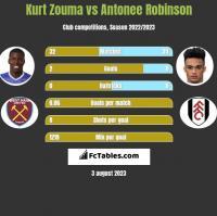 Kurt Zouma vs Antonee Robinson h2h player stats