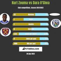 Kurt Zouma vs Dara O'Shea h2h player stats