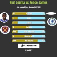 Kurt Zouma vs Reece James h2h player stats
