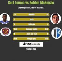 Kurt Zouma vs Robbie McKenzie h2h player stats