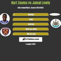 Kurt Zouma vs Jamal Lewis h2h player stats