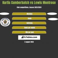Kurtis Cumberbatch vs Lewis Montrose h2h player stats