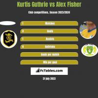 Kurtis Guthrie vs Alex Fisher h2h player stats