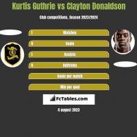 Kurtis Guthrie vs Clayton Donaldson h2h player stats