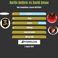 Kurtis Guthrie vs David Amoo h2h player stats