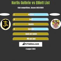 Kurtis Guthrie vs Elliott List h2h player stats