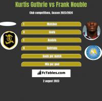 Kurtis Guthrie vs Frank Nouble h2h player stats