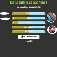 Kurtis Guthrie vs Ivan Toney h2h player stats