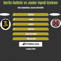 Kurtis Guthrie vs Junior Ogedi-Uzokwe h2h player stats