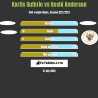 Kurtis Guthrie vs Keshi Anderson h2h player stats
