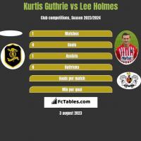 Kurtis Guthrie vs Lee Holmes h2h player stats