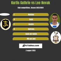 Kurtis Guthrie vs Lee Novak h2h player stats