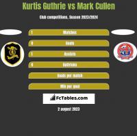 Kurtis Guthrie vs Mark Cullen h2h player stats