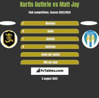 Kurtis Guthrie vs Matt Jay h2h player stats