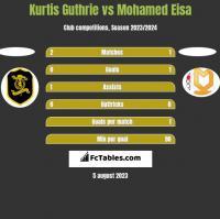 Kurtis Guthrie vs Mohamed Eisa h2h player stats