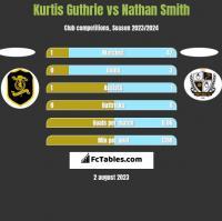 Kurtis Guthrie vs Nathan Smith h2h player stats