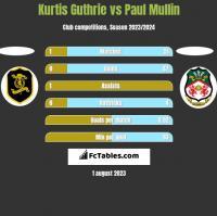 Kurtis Guthrie vs Paul Mullin h2h player stats