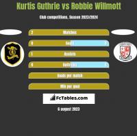 Kurtis Guthrie vs Robbie Willmott h2h player stats