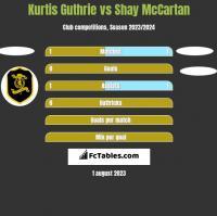 Kurtis Guthrie vs Shay McCartan h2h player stats