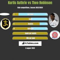 Kurtis Guthrie vs Theo Robinson h2h player stats