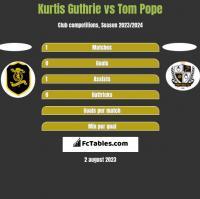 Kurtis Guthrie vs Tom Pope h2h player stats