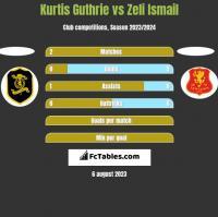 Kurtis Guthrie vs Zeli Ismail h2h player stats