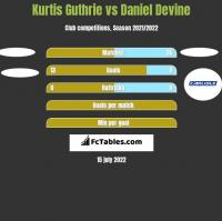 Kurtis Guthrie vs Daniel Devine h2h player stats