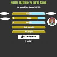 Kurtis Guthrie vs Idris Kanu h2h player stats