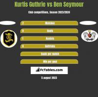 Kurtis Guthrie vs Ben Seymour h2h player stats