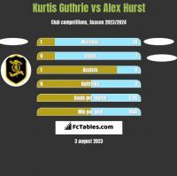 Kurtis Guthrie vs Alex Hurst h2h player stats