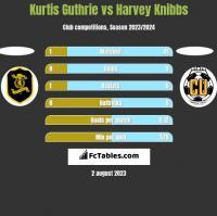 Kurtis Guthrie vs Harvey Knibbs h2h player stats
