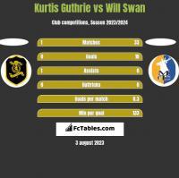 Kurtis Guthrie vs Will Swan h2h player stats