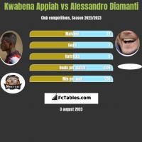 Kwabena Appiah vs Alessandro Diamanti h2h player stats