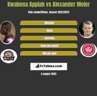 Kwabena Appiah vs Alexander Meier h2h player stats
