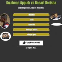 Kwabena Appiah vs Besart Berisha h2h player stats