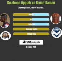 Kwabena Appiah vs Bruce Kamau h2h player stats