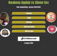 Kwabena Appiah vs Simon Cox h2h player stats
