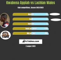 Kwabena Appiah vs Lachlan Wales h2h player stats