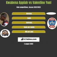 Kwabena Appiah vs Valentino Yuel h2h player stats