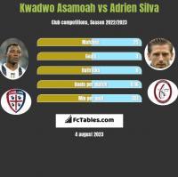 Kwadwo Asamoah vs Adrien Silva h2h player stats