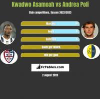 Kwadwo Asamoah vs Andrea Poli h2h player stats
