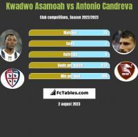 Kwadwo Asamoah vs Antonio Candreva h2h player stats