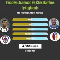 Kwadwo Asamoah vs Charalambos Lykogiannis h2h player stats
