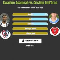 Kwadwo Asamoah vs Cristian Dell'Orco h2h player stats