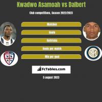 Kwadwo Asamoah vs Dalbert h2h player stats