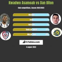 Kwadwo Asamoah vs Dan Biton h2h player stats