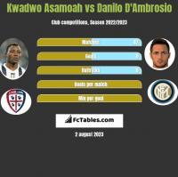 Kwadwo Asamoah vs Danilo D'Ambrosio h2h player stats