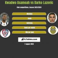 Kwadwo Asamoah vs Darko Lazovic h2h player stats